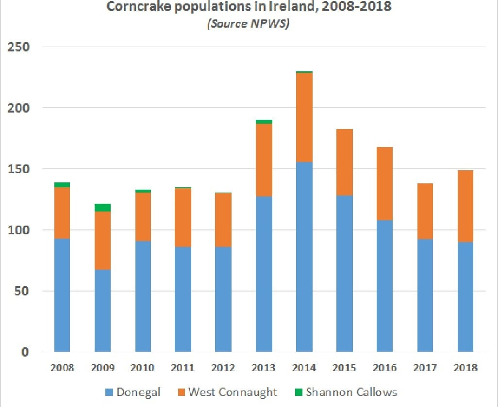 Corncrake populations in Donegal, West Connaught and Shannon Callows 2008-2018