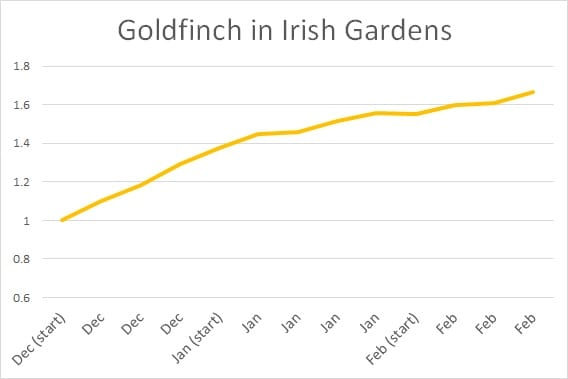goldfinch IGBS graph