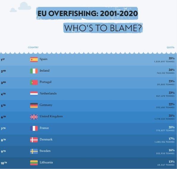 NEF Overfishing Table 2001_2020